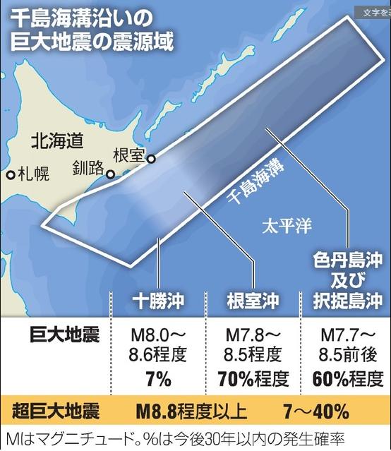 北海道沖で超巨大地震「切迫している可能性」