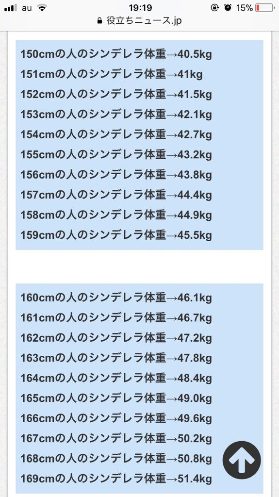 シンデレラ体重