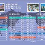 日本は年間祝日数世界トップクラス、有休もあるのに、自主的に休まないんだよ。