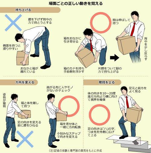 腰を痛めない為の荷物の持ち上げ方