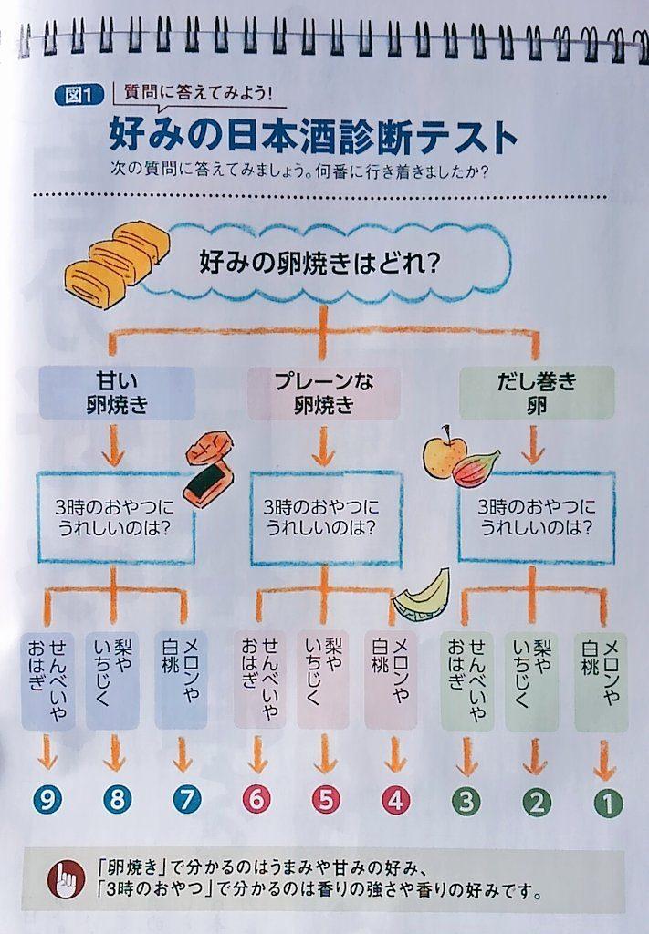 【日本酒診断】フローチャートで好みの味がわかる
