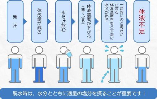 脱水時には、水分とともに適量の塩分を取ることが重要です!