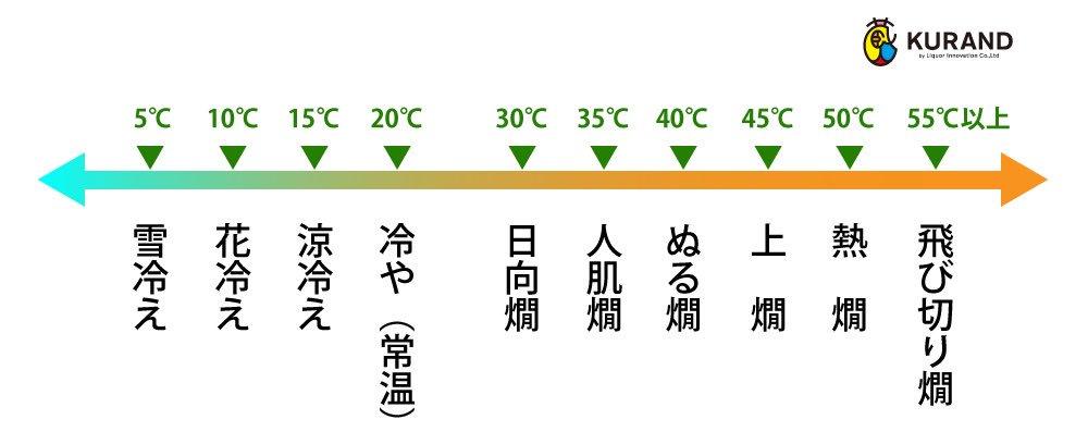 【画像で解説】日本酒の温度別の呼び名について