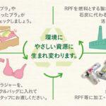 【ワコールブラリサイクル】不用なブラを環境にやさしい燃料に変える