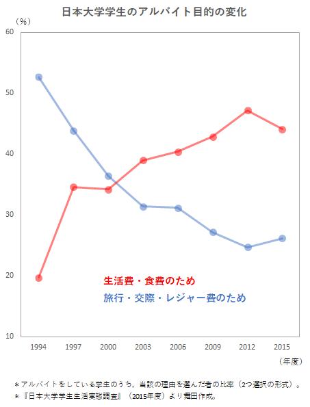 学生のバイト収入が過去最高になった