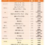 【生活に直結】4月から値上げされる主な商品一覧