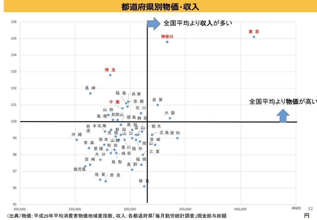 東京が日本の中でいかに異質かってこの図を見るととても良くわかる