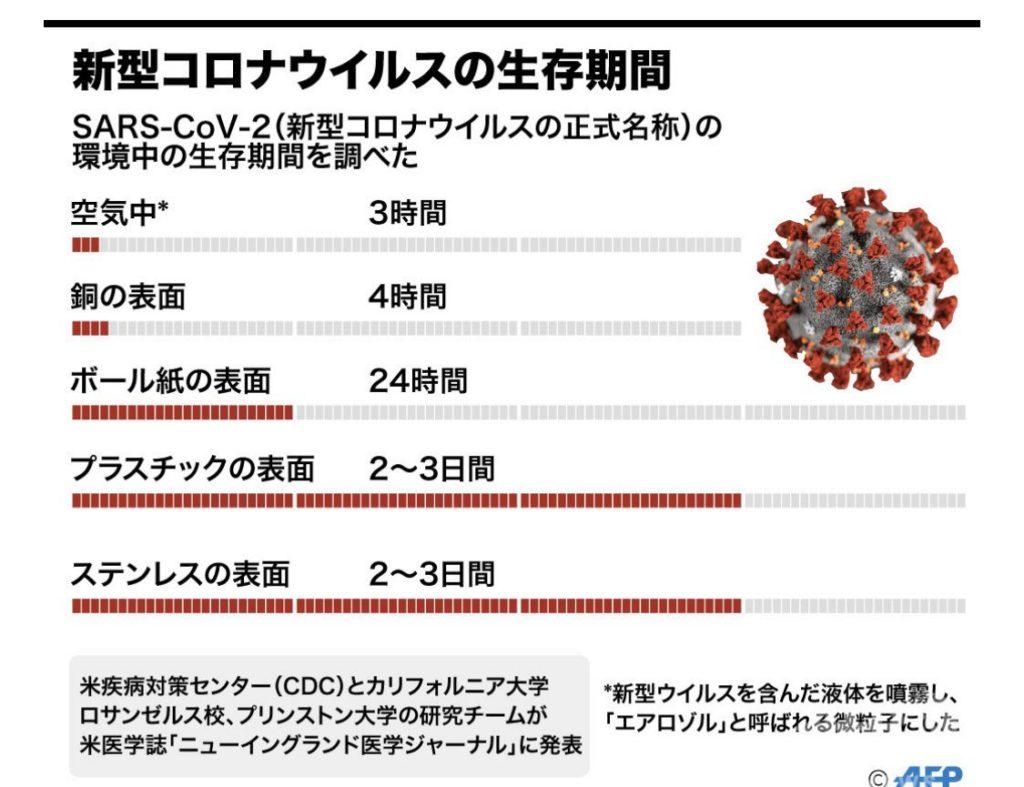 新型コロナウイルスの生存期間