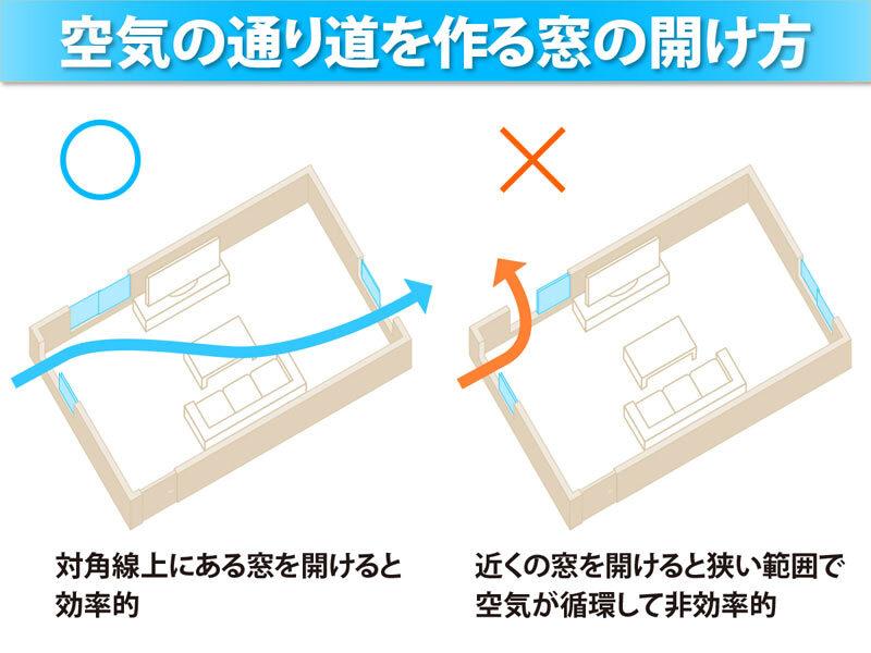 空気の通り道お作る窓の開け方