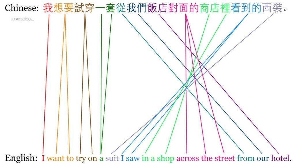 🇨🇳中国語