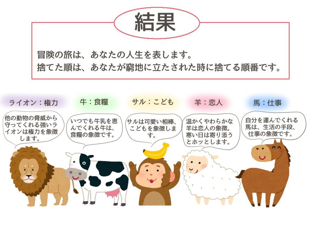 あなたはどの動物から順番に手放しますか?