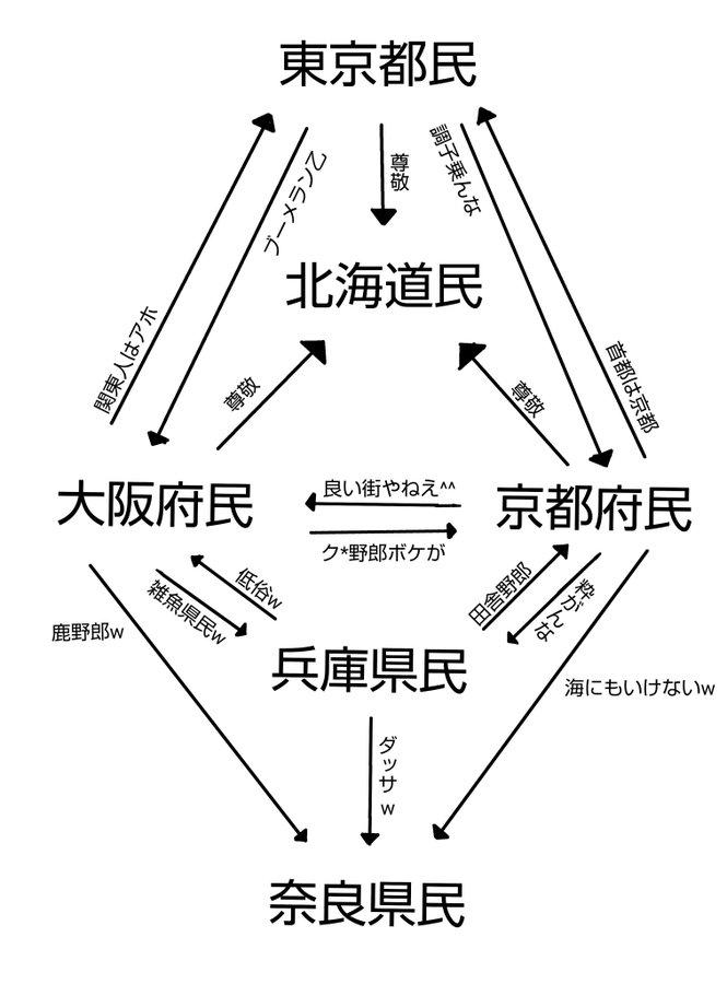 偏見で見る都道府県関係図