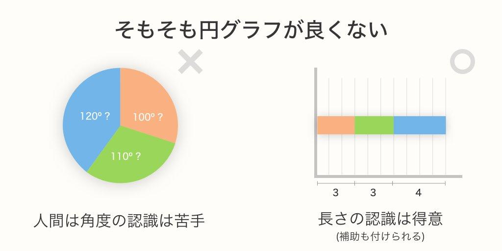 3D円グラフを「絶対に」使ってはいけない理由。
