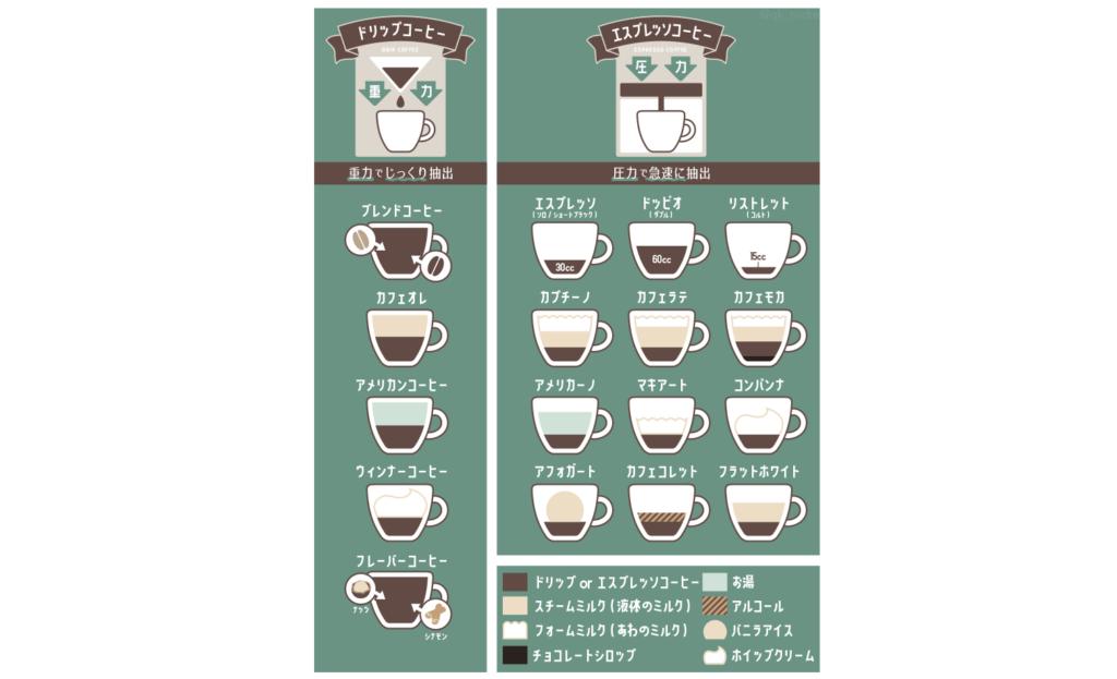 覚えたいシリーズ「コーヒーの種類」