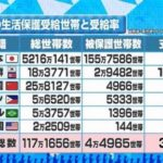 外国人生活保護は昭和29年の「当分の間」が60年続いています。