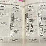 日本企業が「世界を制する事業」を生み出せなくなった理由