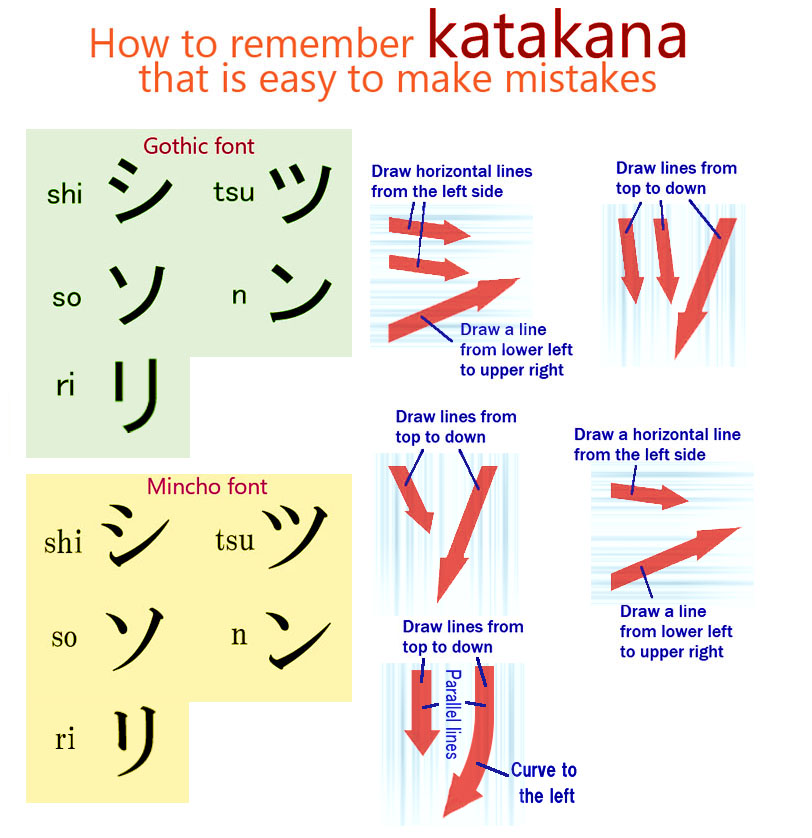 カタカナの「シ」と「ツ」、「ソ」と「ン」と「リ」の違い