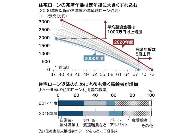 住宅ローン完済年齢上昇 平均73歳