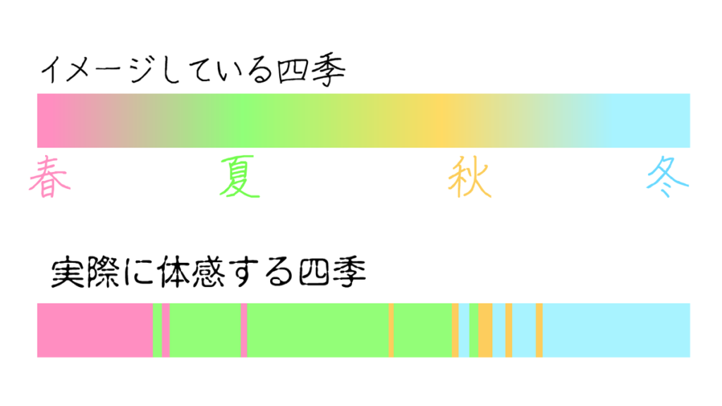 【四季】イメージと体感の違い