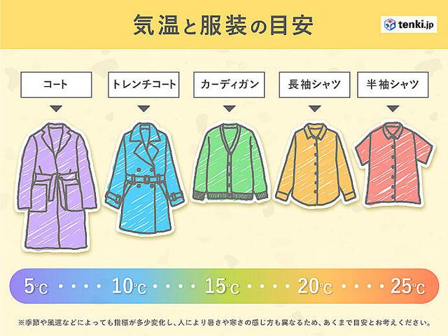 【参考に】服装選びが難しい季節…目安の気温は?