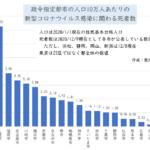 政令指定都市の人口10万人あたりの新型コロナウイルス感染に関わる死者数