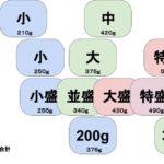 """人気チェーン店の""""名前ごとの量""""の違い「CoCo壱 解りやすい」"""