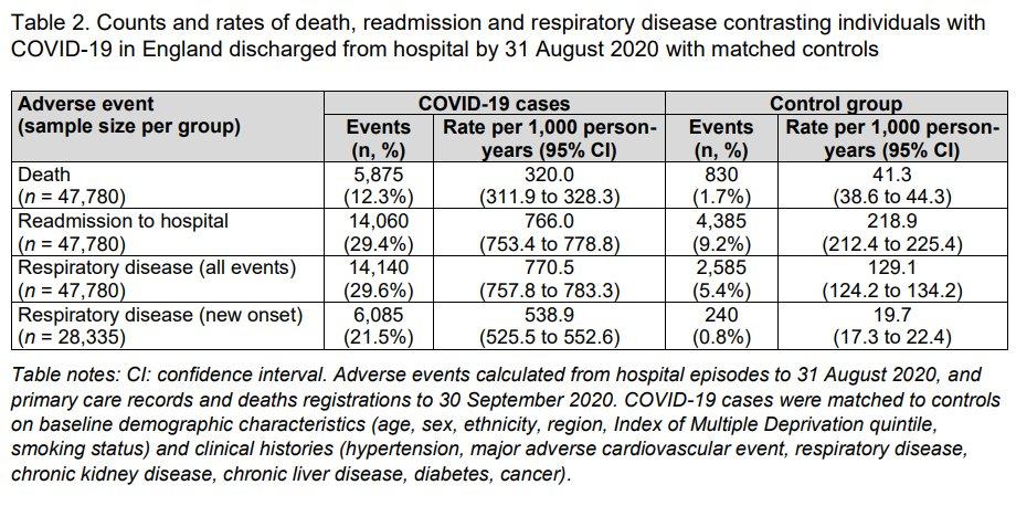 コロナ感染者は退院後140日以内に、12.3%が死亡、29.4%が再入院