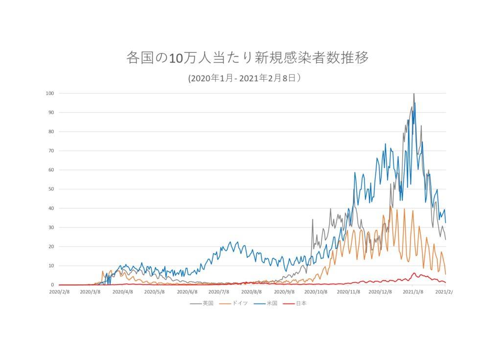 米国、ドイツ、英国、日本の人口10万人当たりの新規感染者数推移のグラフ