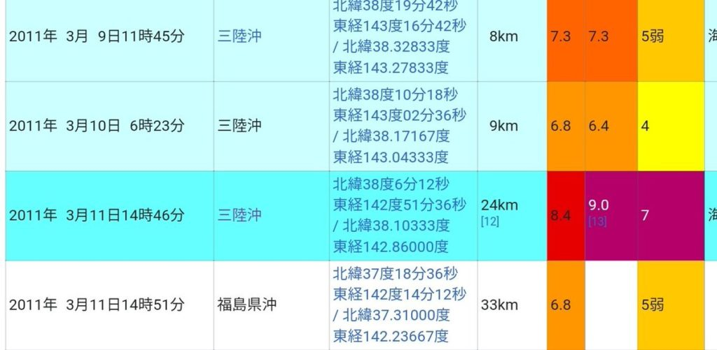 東日本大震災のときは、M7.3の地震が前震でした。 本震は50時間後