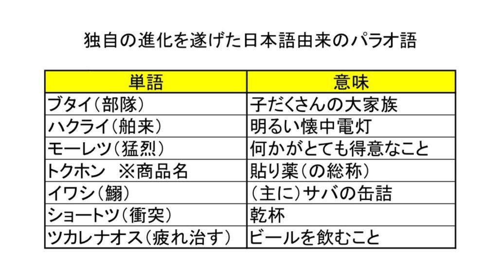 独自の進化を遂げた日本語由来のパラオ語