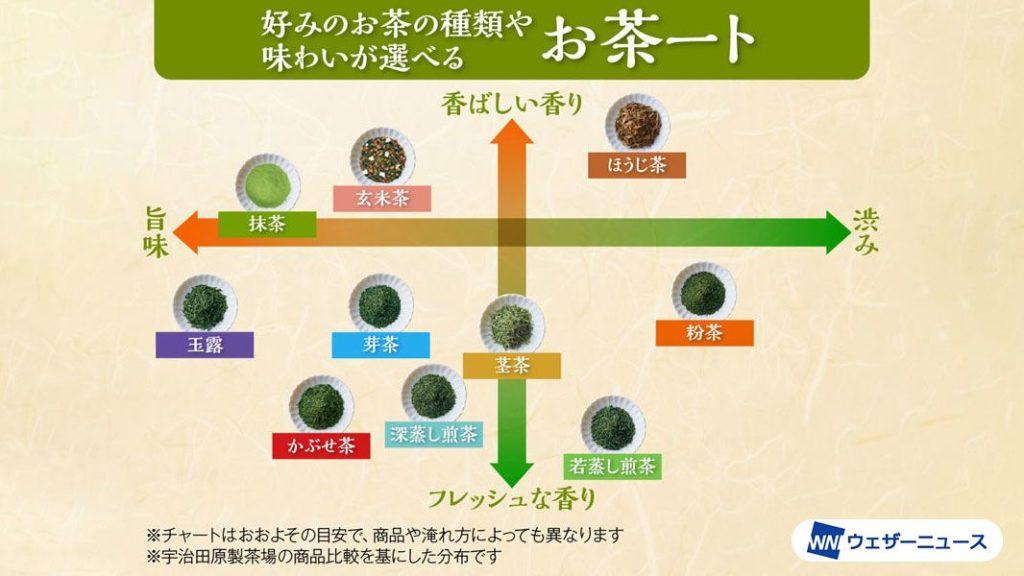 好みのお茶の種類や味わいが選べる「お茶チャート」