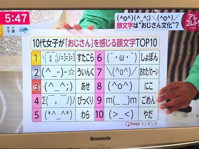 10代女子が「おじさん」を感じる顔文字TOP10