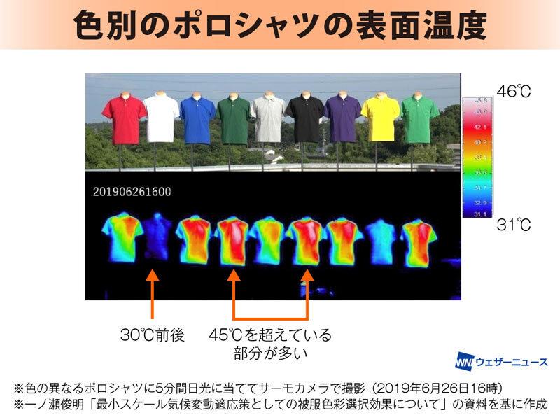 熱中症予防には何色の服がいいの?